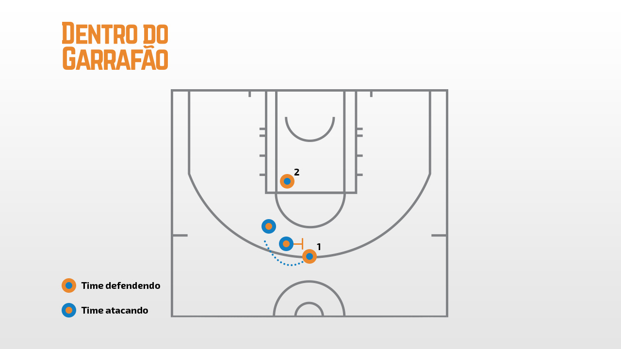 exemplo de pick and roll ICE