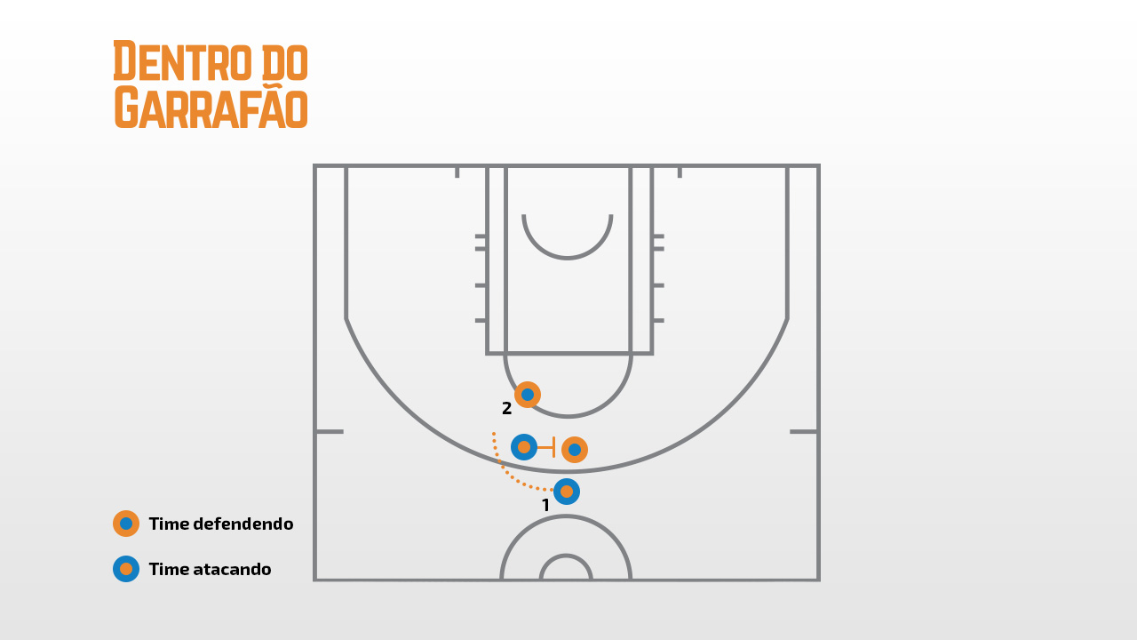 exemplo de pick and roll