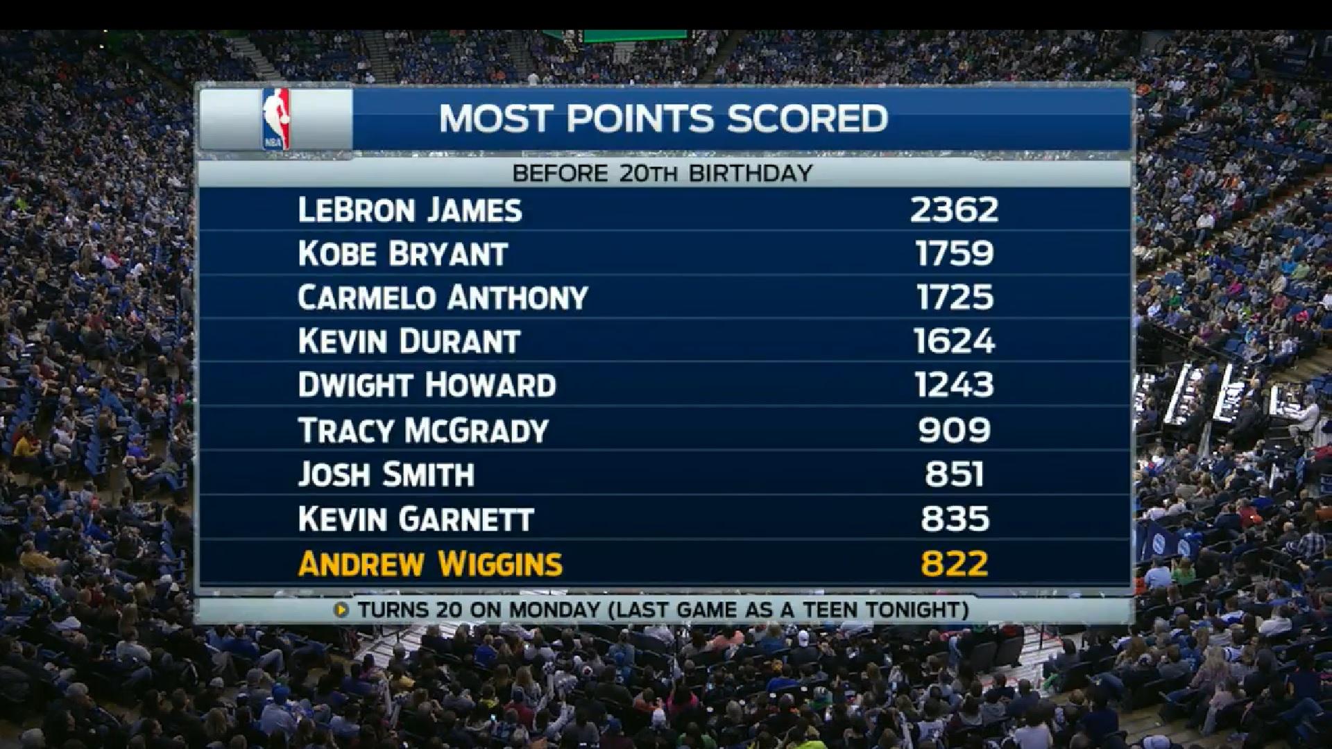 Wiggins - 826 pontos antes dos 20 anos